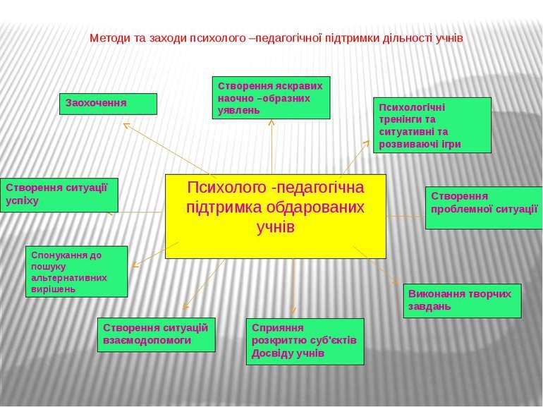Методи та заходи психолого –педагогічної підтримки дільності учнів Психолого ...