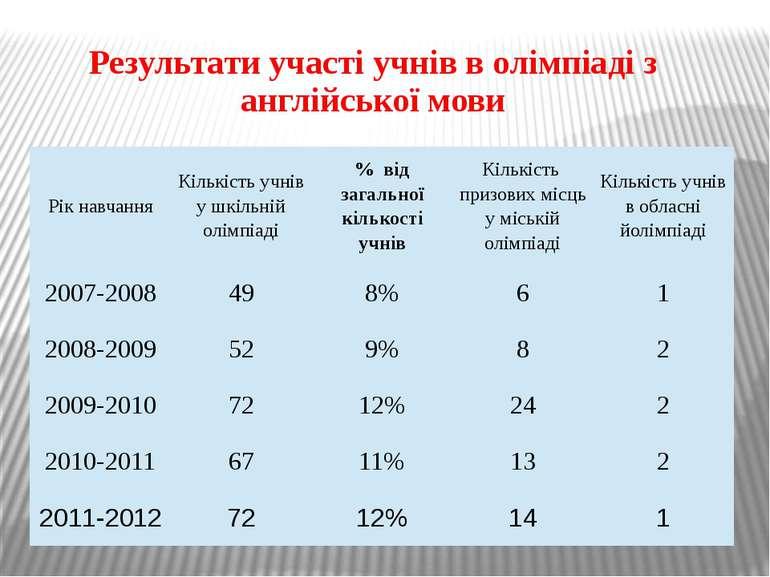 Результати участі учнів в олімпіаді з англійської мови Рікнавчання Кількістьу...