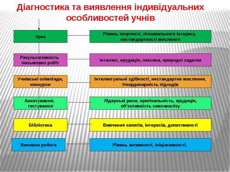 Діагностика та виявлення індивідуальних особливостей учнів Результативність п...