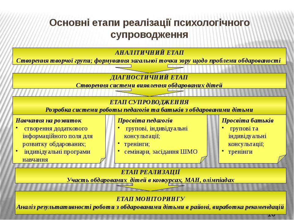 Основні етапи реалізації психологічного супроводження АНАЛІТИЧНИЙ ЕТАП Створе...