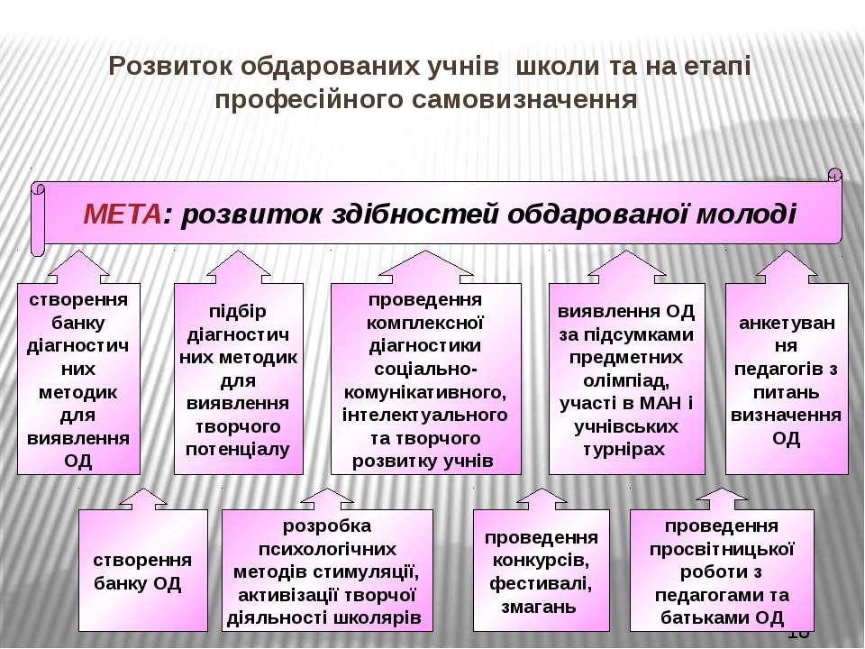 Розвиток обдарованих учнів школи та на етапі професійного самовизначення МЕТА...