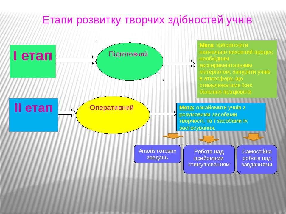 Етапи розвитку творчих здібностей учнів І етап Підготовчий Мета: забезпечити ...