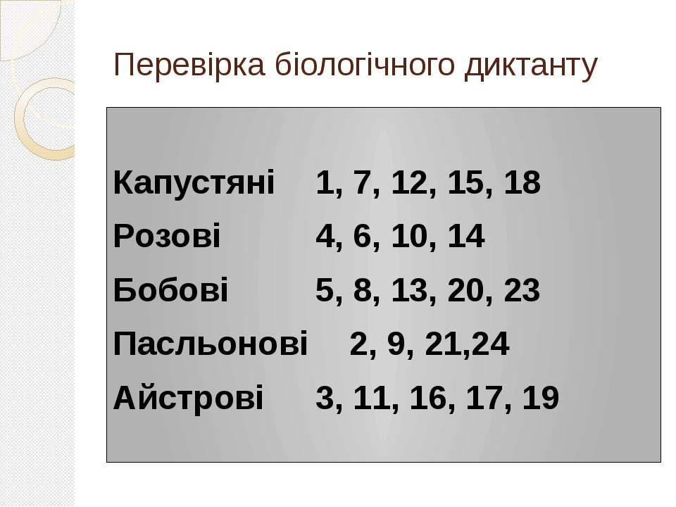 Перевірка біологічного диктанту Капустяні 1, 7, 12, 15, 18 Розові 4, 6, 10, 1...