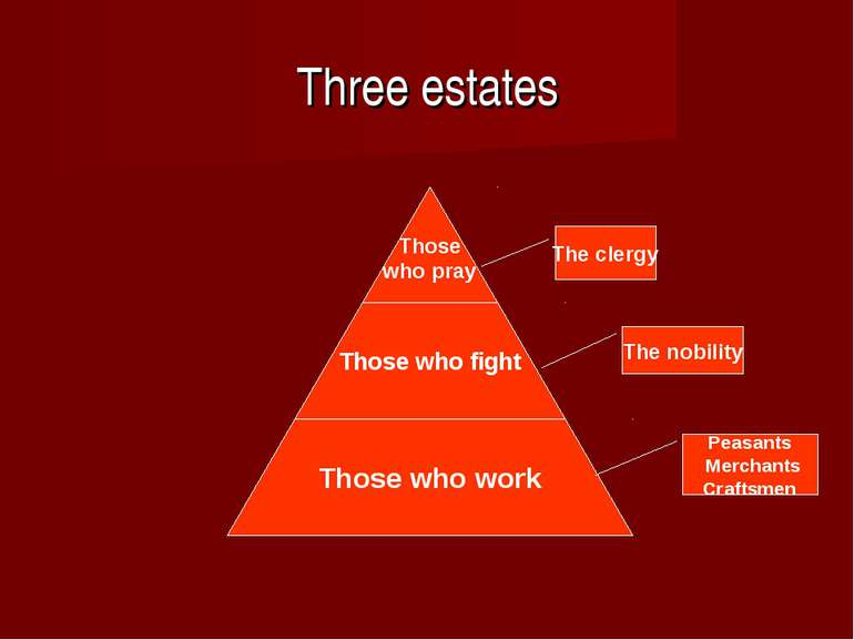 Three estates The clergy The nobility Peasants Merchants Craftsmen