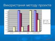 Використання методу проектів © Косюк Л.А., 2012