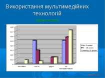 Використання мультимедійних технологій аудіомагнітофон © Косюк Л.А., 2012