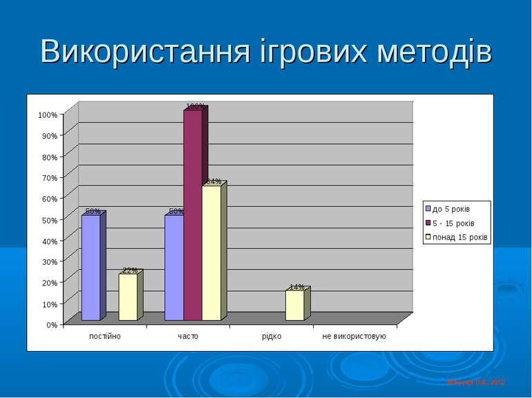 Використання ігрових методів © Косюк Л.А., 2012