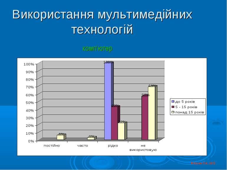 Використання мультимедійних технологій © Косюк Л.А., 2012 комп'ютер