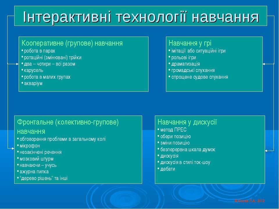 © Косюк Л.А., 2012 Кооперативне (групове) навчання робота в парах ротаційні (...