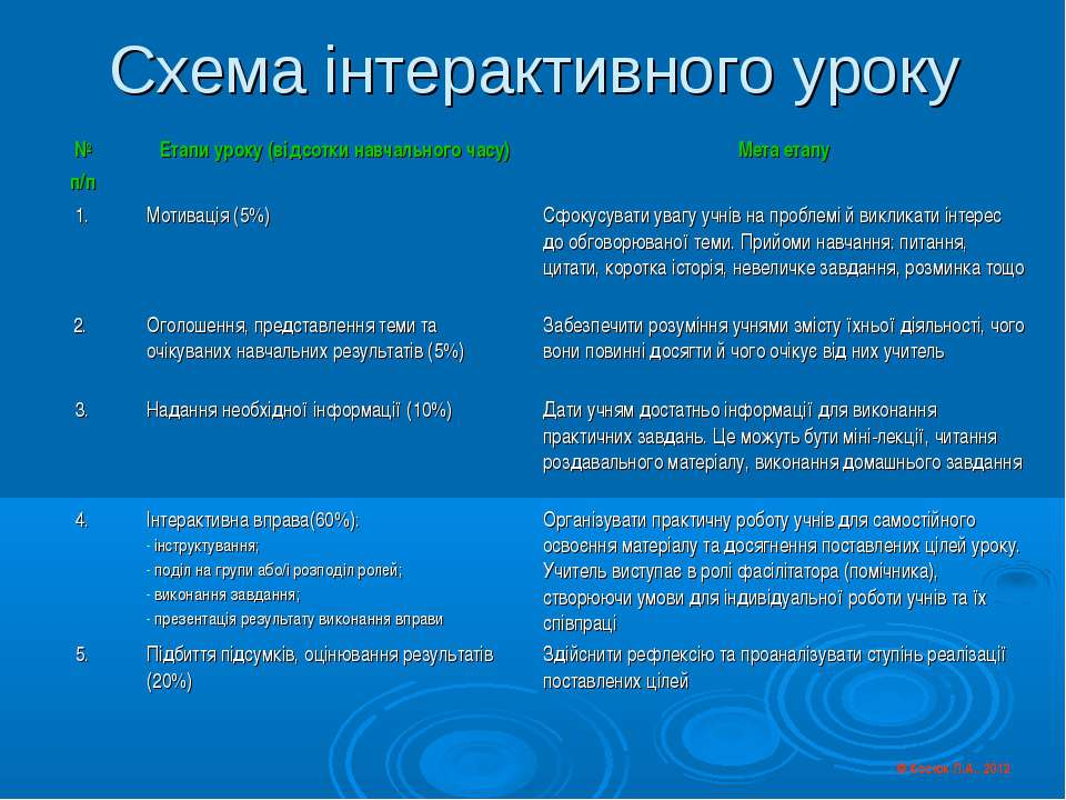 Схема інтерактивного уроку © Косюк Л.А., 2012