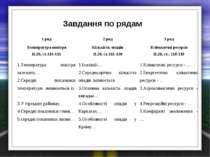 Завдання по рядам 1 ряд 2 ряд 3 ряд Температура повітря П.20, ст.113-115 Кіль...