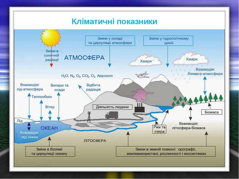 Кліматичні показники