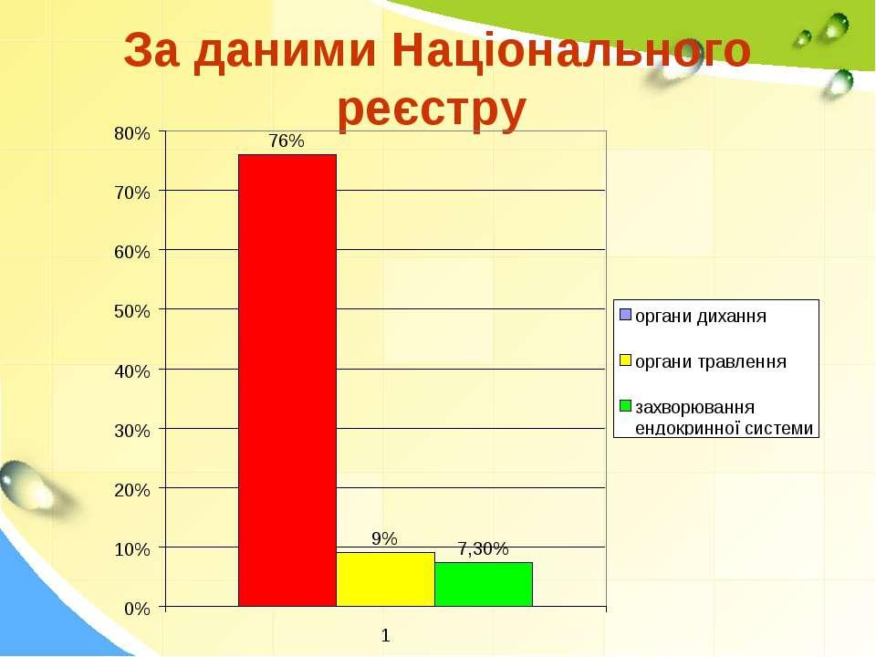 За даними Національного реєстру