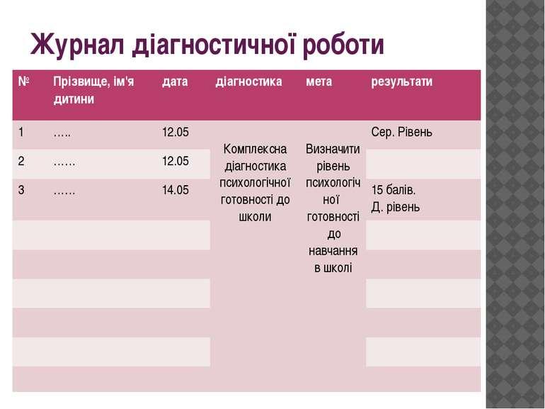 Журнал діагностичної роботи № Прізвище, ім'я дитини дата діагностика мета рез...