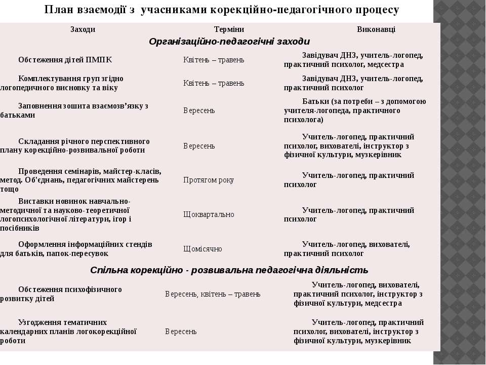 План взаємодії з учасниками корекційно-педагогічного процесу Заходи Терміни В...