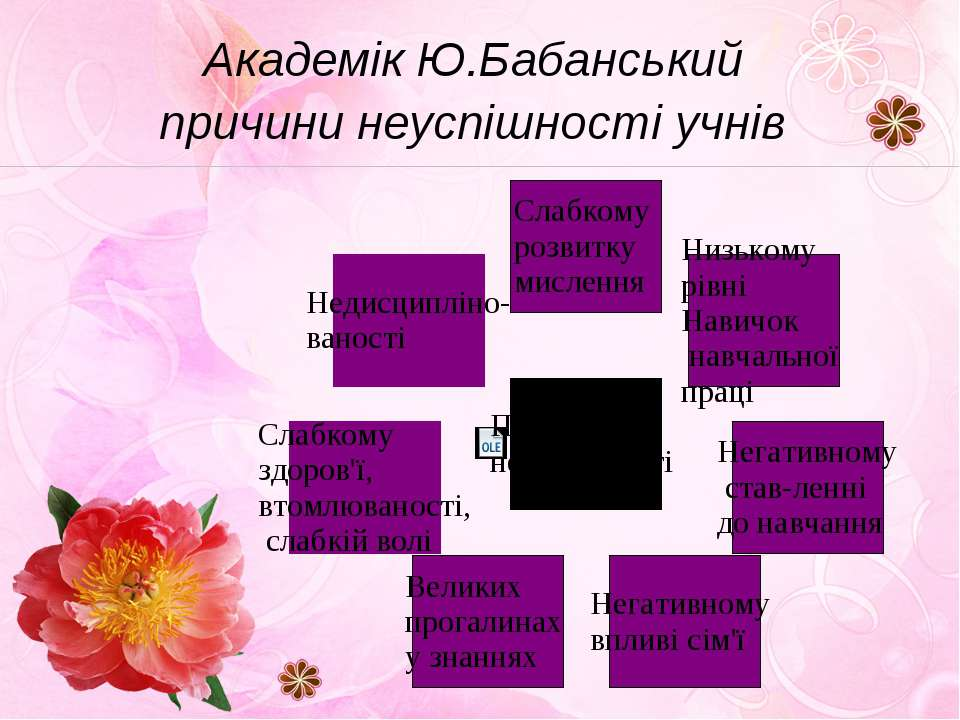 Академік Ю.Бабанський причини неуспішності учнів