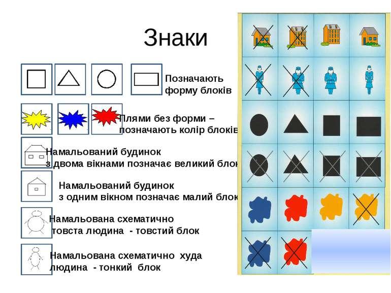 Знаки Позначають форму блоків Плями без форми – позначають колір блоків Намал...