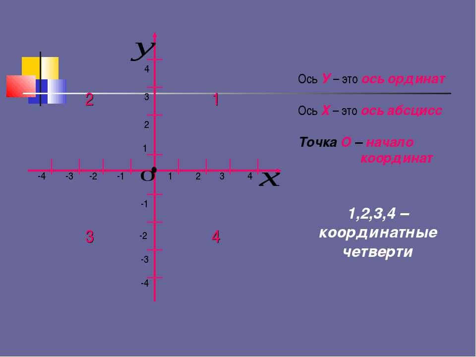 1 2 2 1 3 3 4 4 -1 -1 -2 -2 -3 -3 -4 -4 • Ось У – это ось ординат Ось Х – это...