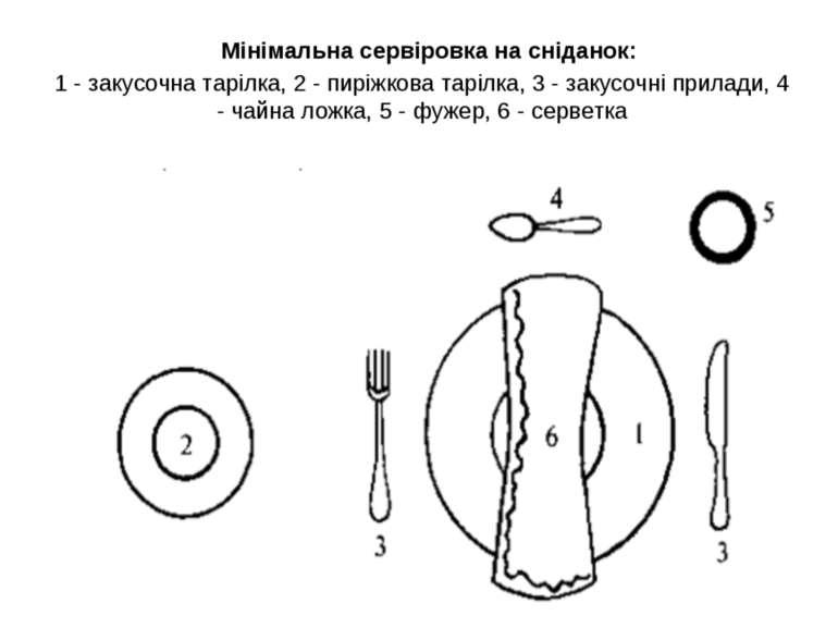 Мінімальна сервіровка на сніданок: 1 - закусочна тарілка, 2 - пиріжкова таріл...