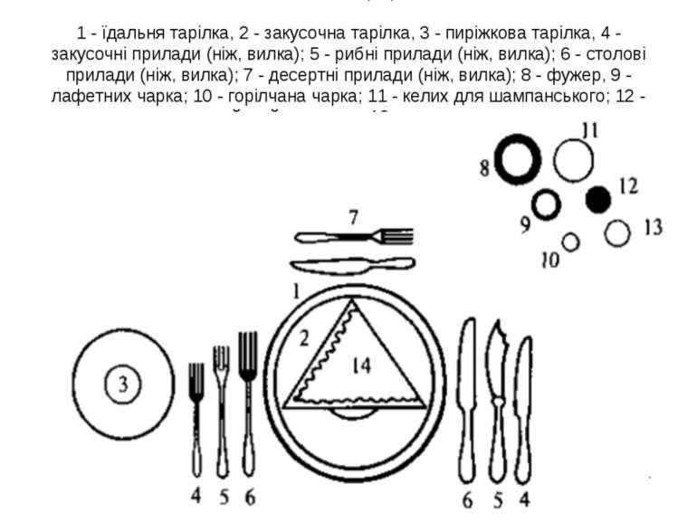 Виконавча сервіровка: 1 - їдальня тарілка, 2 - закусочна тарілка, 3 - пиріжко...