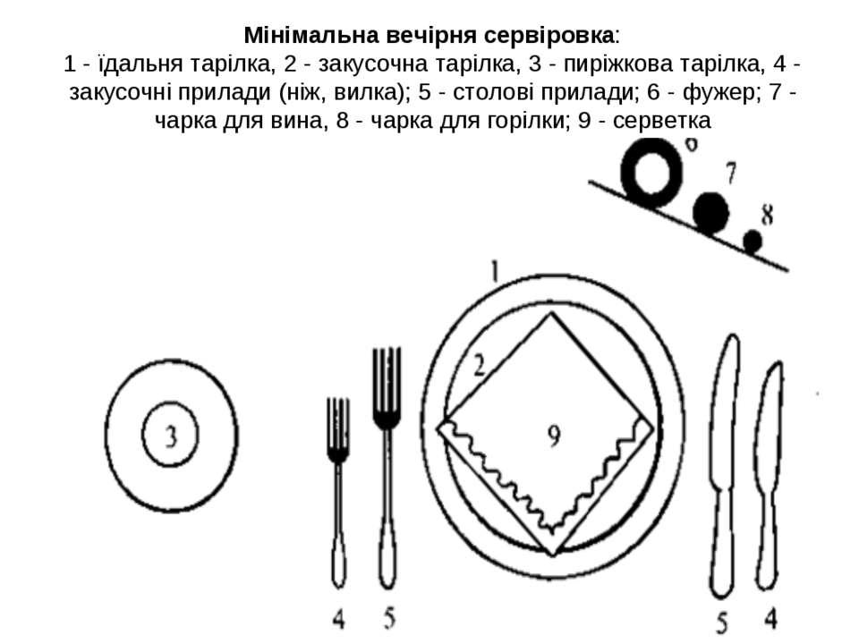 Мінімальна вечірня сервіровка: 1 - їдальня тарілка, 2 - закусочна тарілка, 3 ...