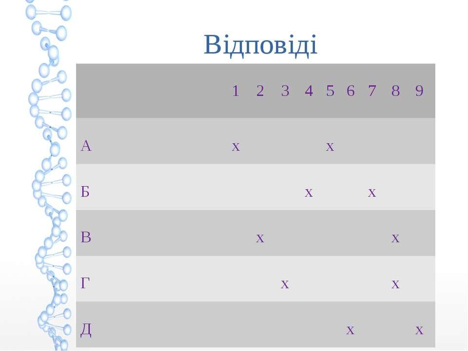 Відповіді 1 2 3 4 5 6 7 8 9 А х х Б х х В х х Г х х Д х х