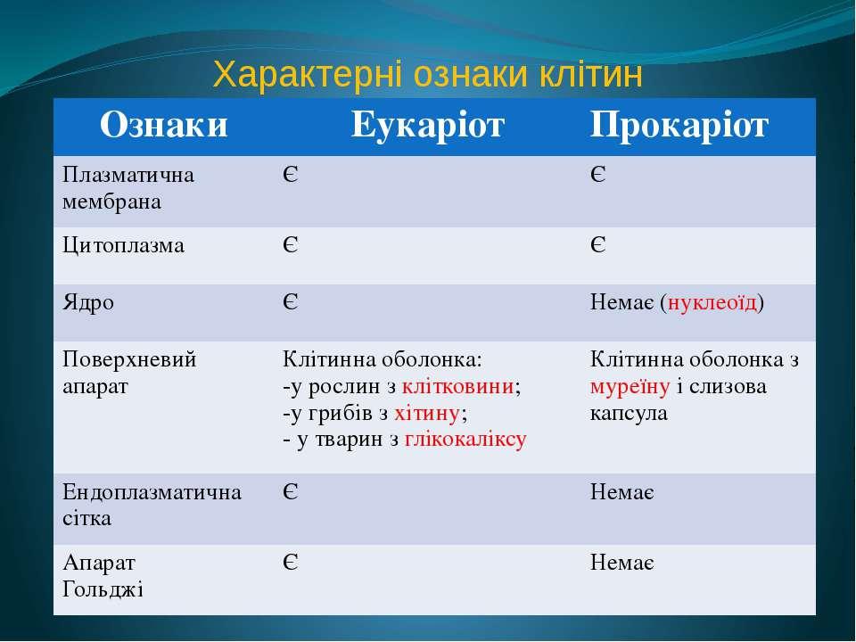 Характерні ознаки клітин Ознаки Еукаріот Прокаріот Плазматична мембрана Є Є Ц...