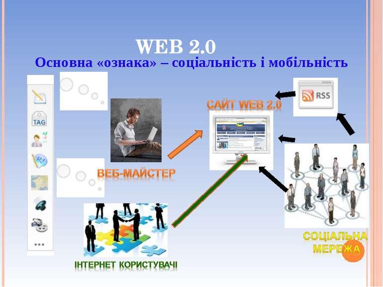 WEB 2.0 Основна «ознака» – соціальність і мобільність