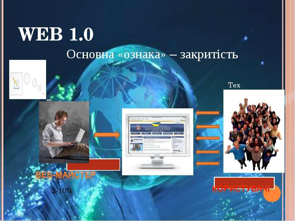 WEB 1.0 Text Text Tex Text Text Основна «ознака» – закритість 2-10%