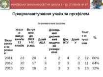 Працевлаштування учнів за профілем Випускники за роками Усього випускників 1...