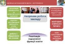 Напрямки роботи закладу впровадження інноваційних педагогічних технологій мон...
