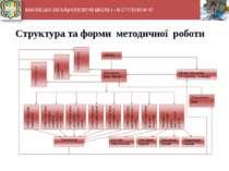 МАКІЇВСЬКА ЗАГАЛЬНООСВІТНЯ ШКОЛА І – ІІІ СТУПЕНІВ № 57 4 1 2 3 5 Структура та...