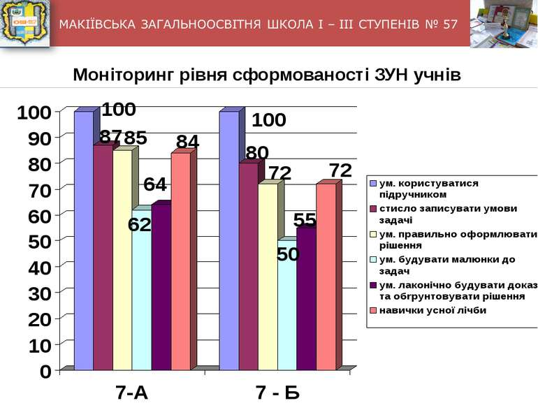 Моніторинг рівня сформованості ЗУН учнів