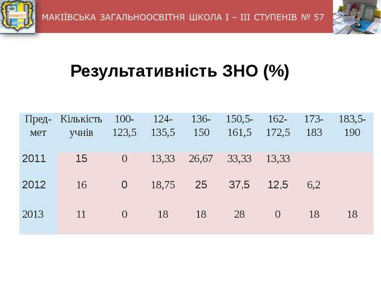 Результативність ЗНО (%) Пред-мет Кількість учнів 100-123,5 124-135,5 136-150...