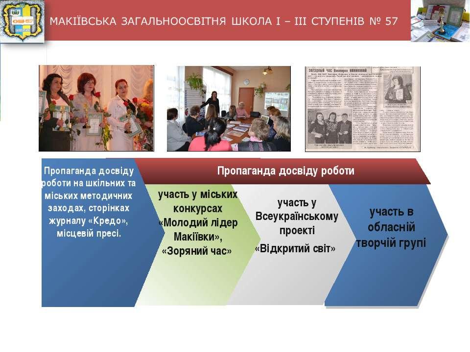 Пропаганда досвіду роботи на шкільних та міських методичних заходах, сторінка...