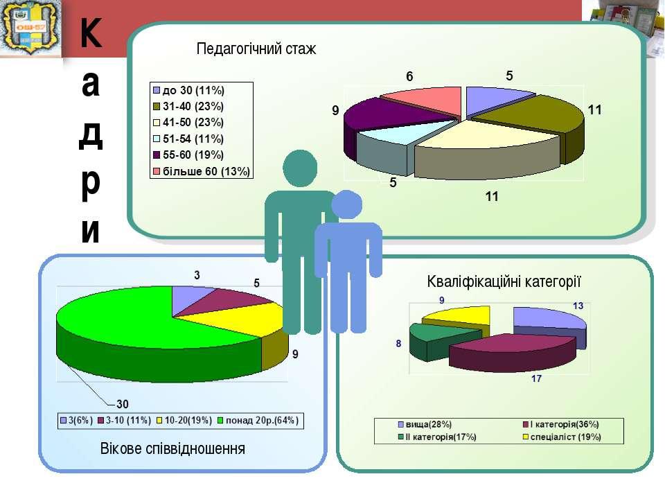 К а д р и Кваліфікаційні категорії Педагогічний стаж Вікове співвідношення К ...