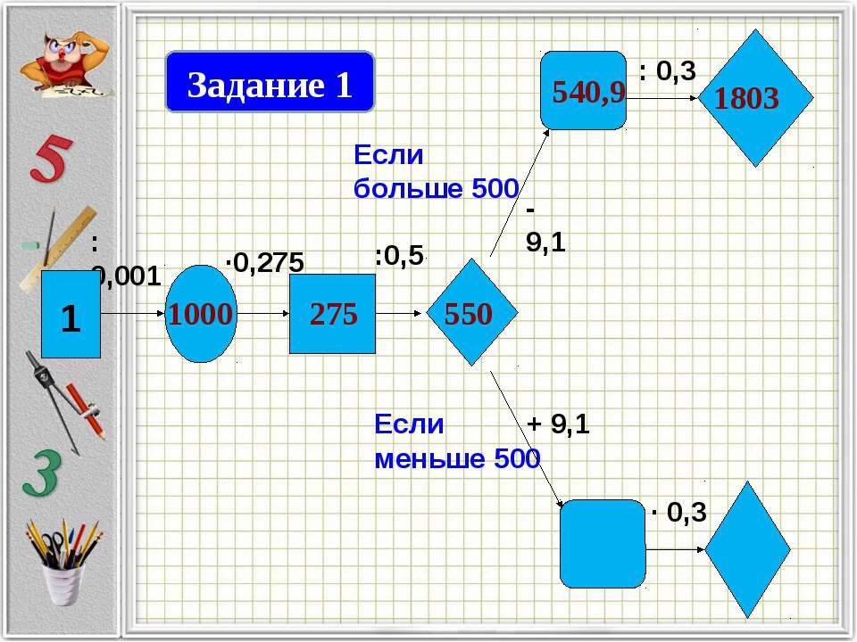 (х + 7,2)·4,2 = 30,996 2) 1,98:(0,7 – х) = 4,5 Задание 6 Решить уравнение