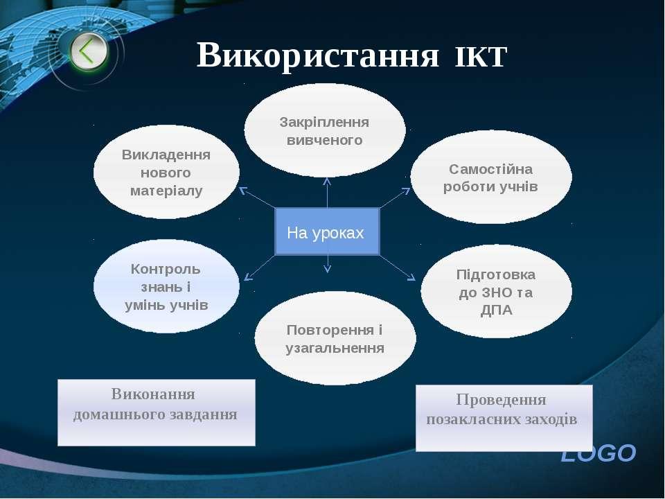 Використання ІКТ Викладення нового матеріалу Самостійна роботи учнів Повторен...