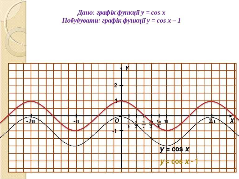 Дано: графік функції y = cos x Побудувати: графік функції y = cos x – 1 О Х Y...