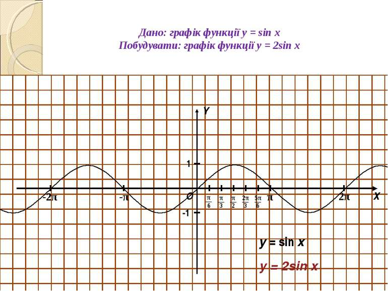 Дано: графік функції y = sin x Побудувати: графік функції y = 2sin x О Х Y 1 ...