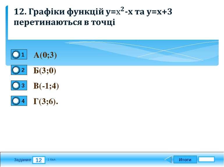 Итоги 12 Задание 1 бал. А(0;3) Б(3;0) В(-1;4) Г(3;6). 1 2 3 4 Текст задания В...