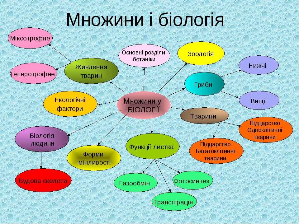 Множини і біологія Множини у БІОЛОГІЇ Основні розділи ботаніки Гриби Фотосинт...