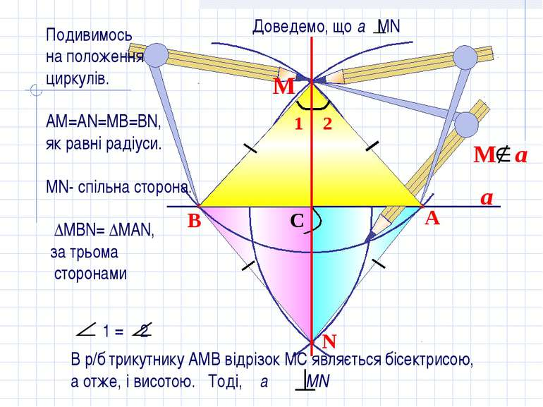 a N B A C М Подивимось на положення циркулів. АМ=АN=MB=BN, як равні радіуси. ...