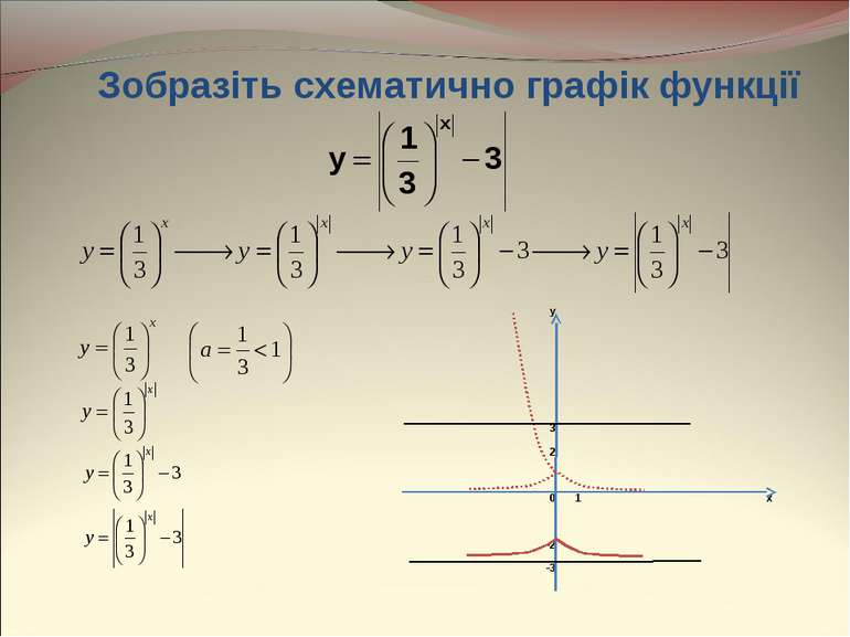 Зобразіть схематично графік функції y 3 2 0 1 x -2 -3