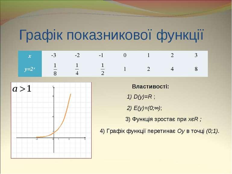 Графік показникової функції Властивості: 1) D(y)=R ; 2) E(y)=(0;∞); 3) Функці...