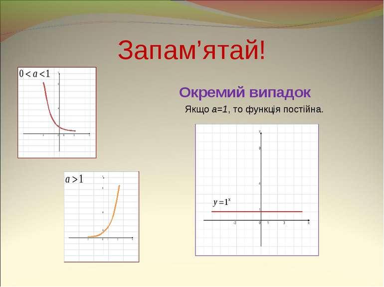 Запам'ятай! Окремий випадок Якщо a=1, то функція постійна.