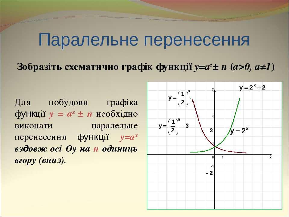 Паралельне перенесення Зобразіть схематично графік функції y=ax ± n (a>0, a≠1...