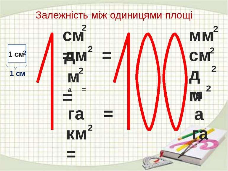 Залежність між одиницями площі 1 см см = 2 2 мм дм = 2 2 см м = 2 2 дм а = 2 ...