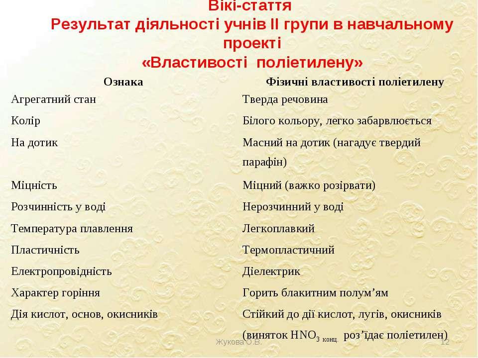 Вікі-стаття Результат діяльності учнів ІІ групи в навчальному проекті «Власти...