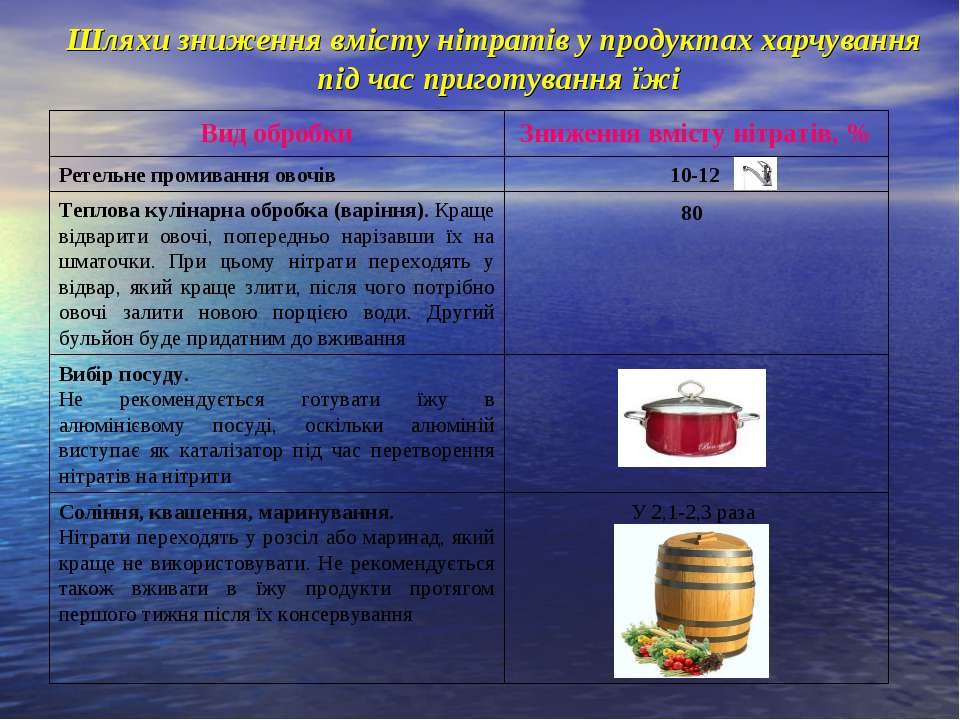 Шляхи зниження вмісту нітратів у продуктах харчування під час приготування їж...